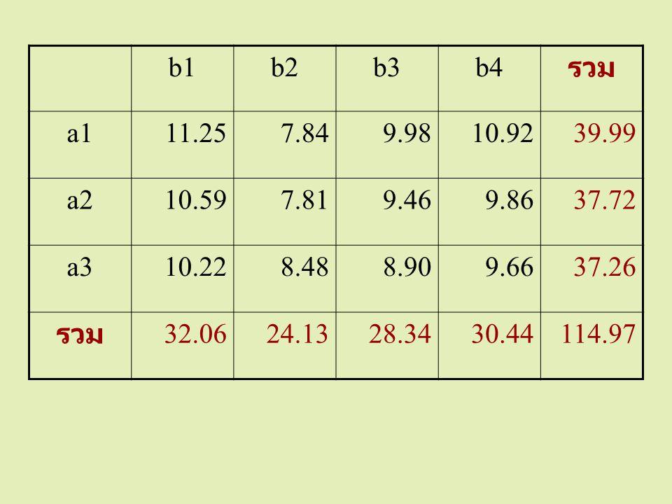 b1 b2. b3. b4. รวม. a1. 11.25. 7.84. 9.98. 10.92. 39.99. a2. 10.59. 7.81. 9.46. 9.86.
