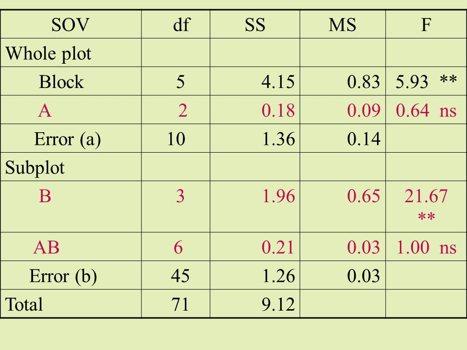 SOV df. SS. MS. F. Whole plot. Block. 5. 4.15. 0.83. 5.93 ** A. 2. 0.18. 0.09. 0.64 ns.