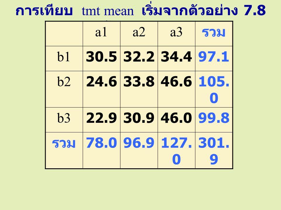 การเทียบ tmt mean เริ่มจากตัวอย่าง 7.8 หน้า 55 และ 56