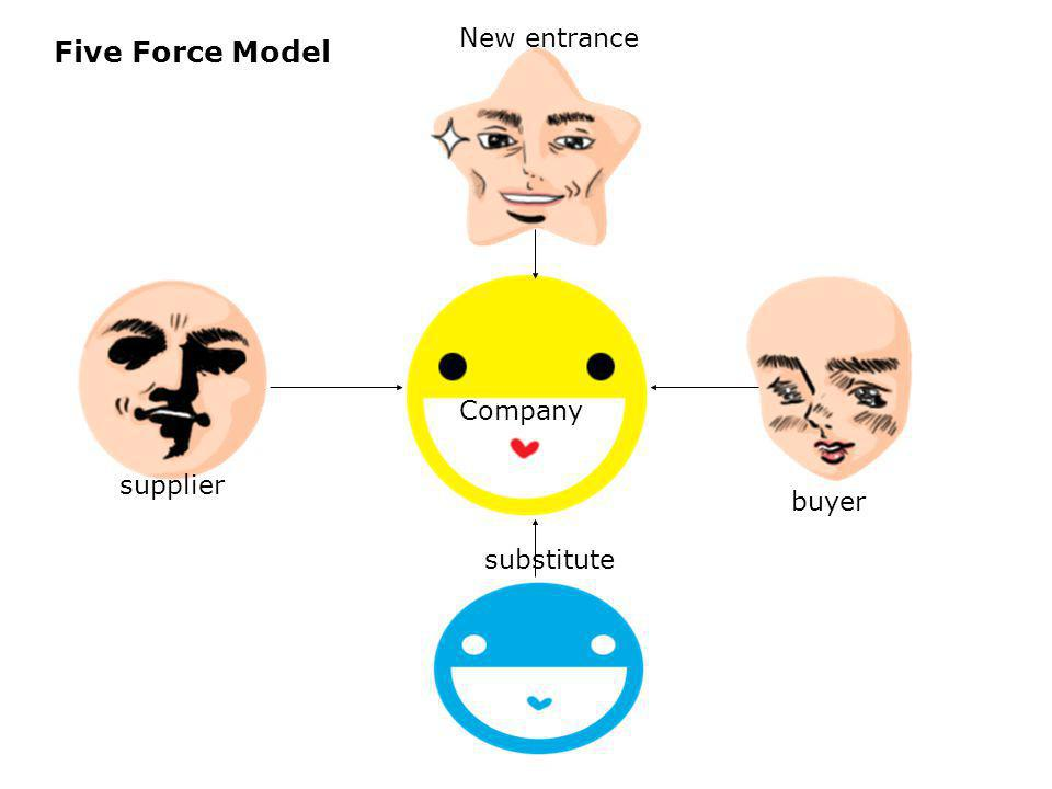 Five Force Model New entrance company Company supplier buyer