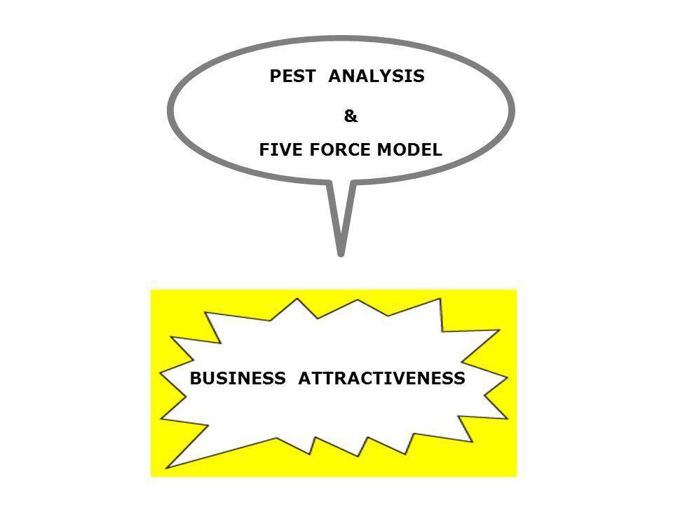 PEST ANALYSIS & FIVE FORCE MODEL BUSINESS ATTRACTIVENESS