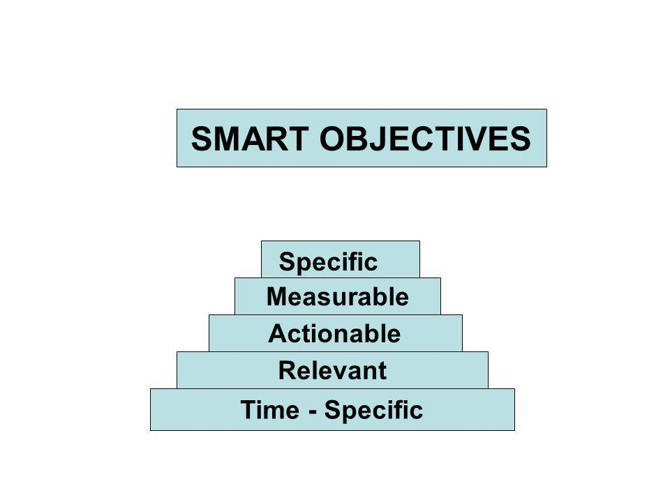 SMART OBJECTIVES Specific Measurable Actionable Relevant