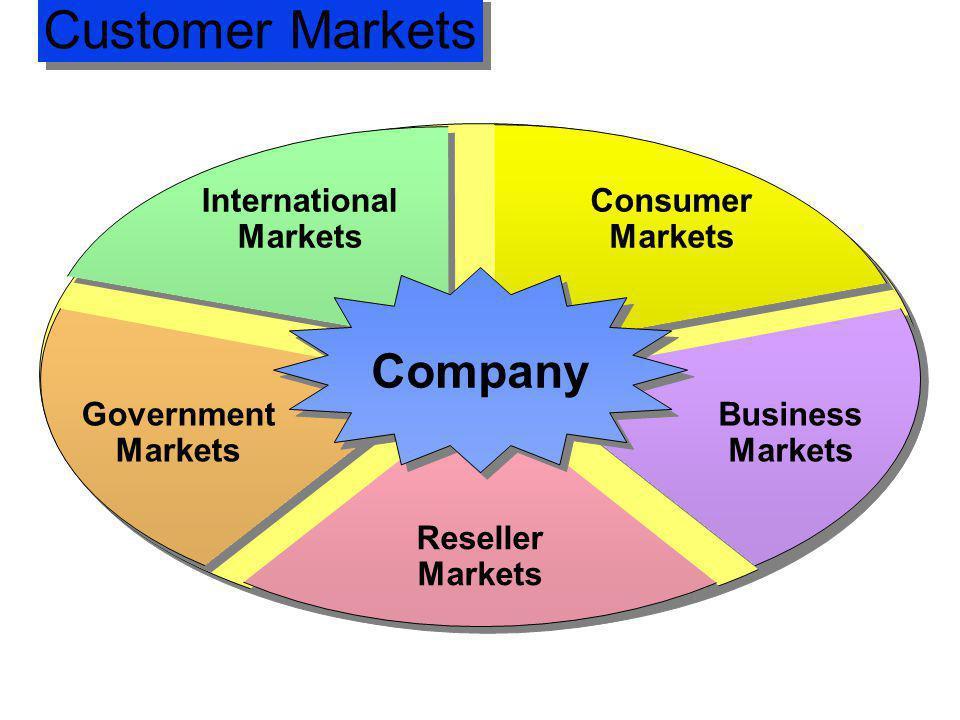Customer Markets Company International Markets Consumer Markets
