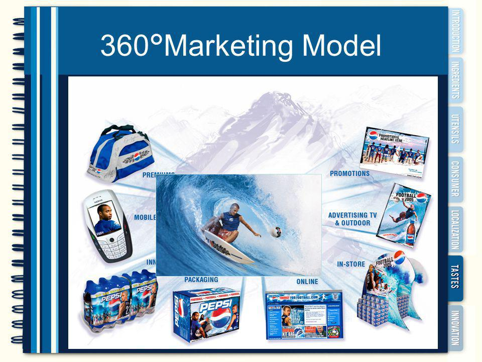 360°Marketing Model