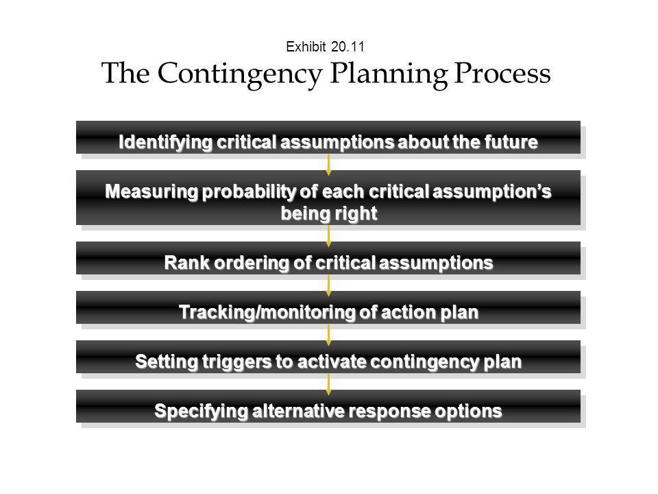 Exhibit The Contingency Planning Process
