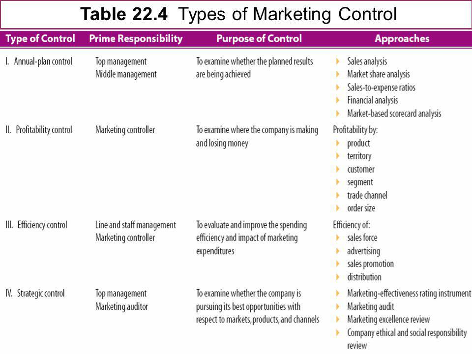 Table 22.4 Types of Marketing Control