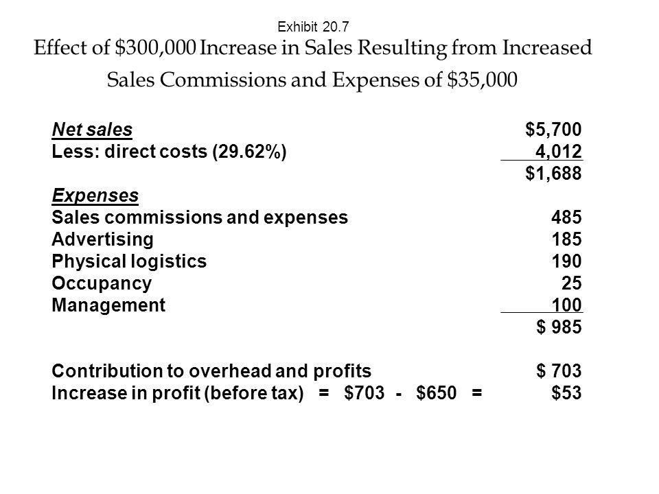 Sales commissions and expenses Advertising Physical logistics