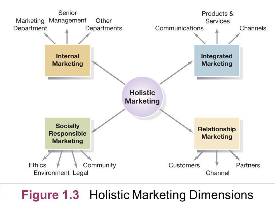 Figure 1.3 Holistic Marketing Dimensions