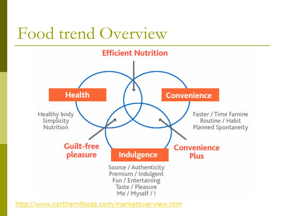Food trend Overview http://www.northernfoods.com/marketoverview.htm