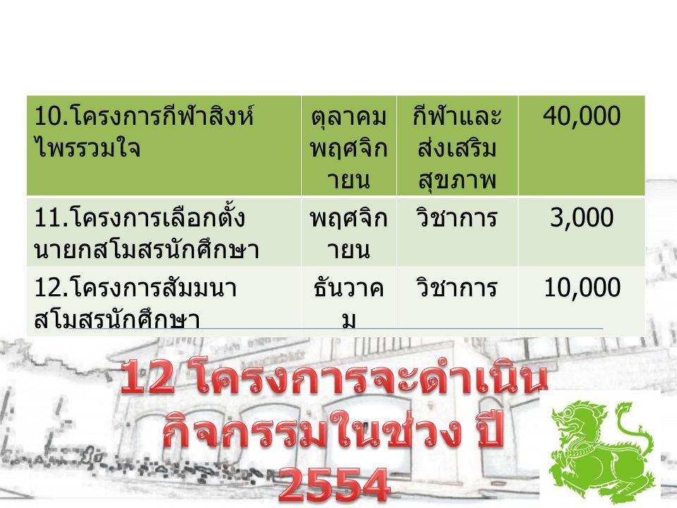 12 โครงการจะดำเนินกิจกรรมในช่วง ปี 2554