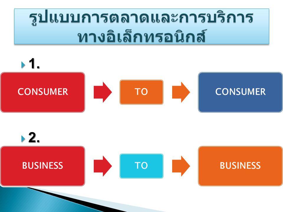 รูปแบบการตลาดและการบริการทางอิเล็กทรอนิกส์