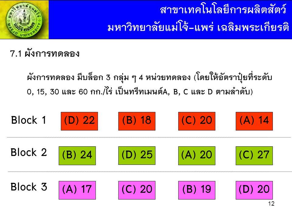 Block 1 (D) 22 (B) 18 (C) 20 (A) 14 Block 2 (B) 24 (D) 25 (A) 20