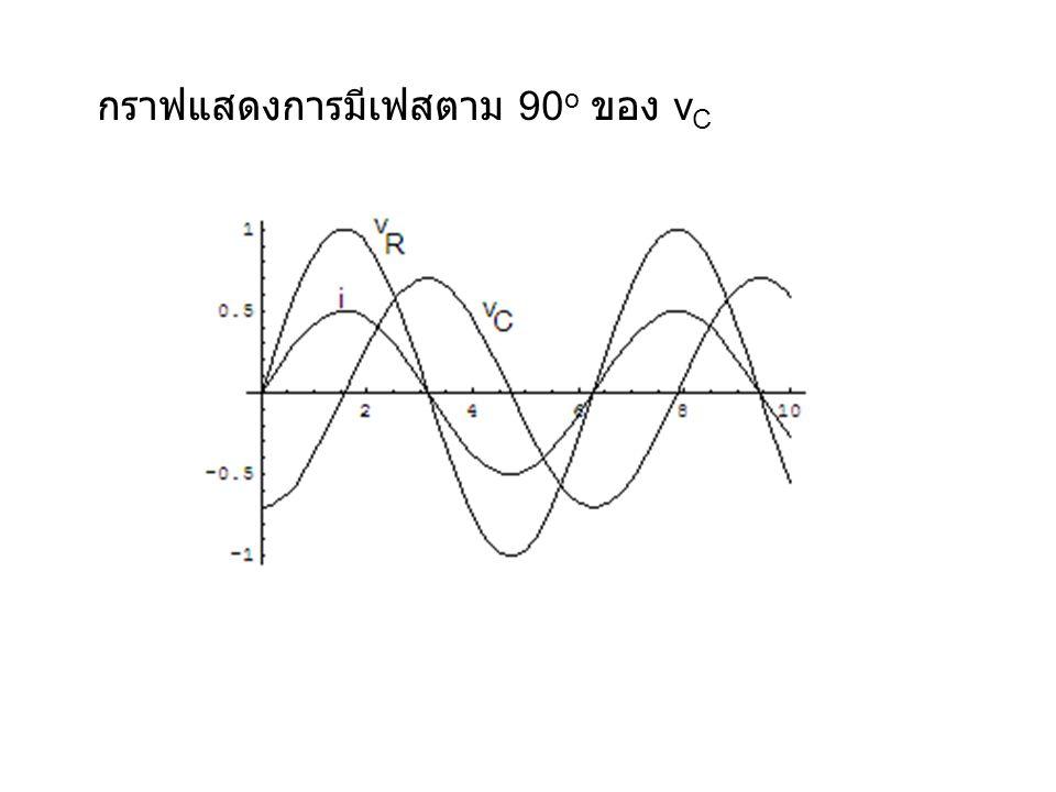 กราฟแสดงการมีเฟสตาม 90o ของ vC