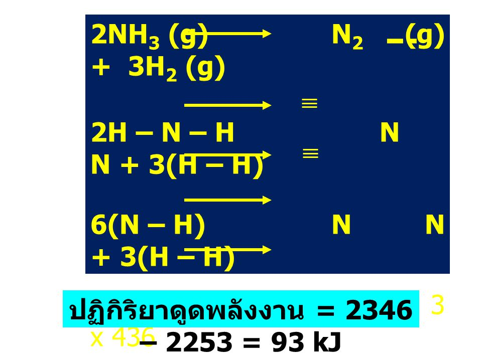 ปฏิกิริยาดูดพลังงาน = 2346 – 2253 = 93 kJ