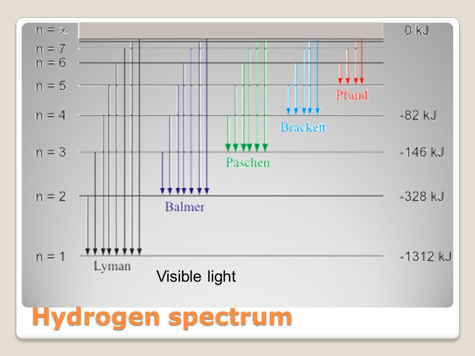 Visible light Hydrogen spectrum