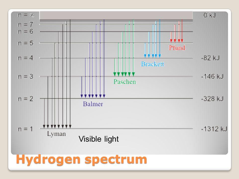 Visible light Hydrogen spectrum