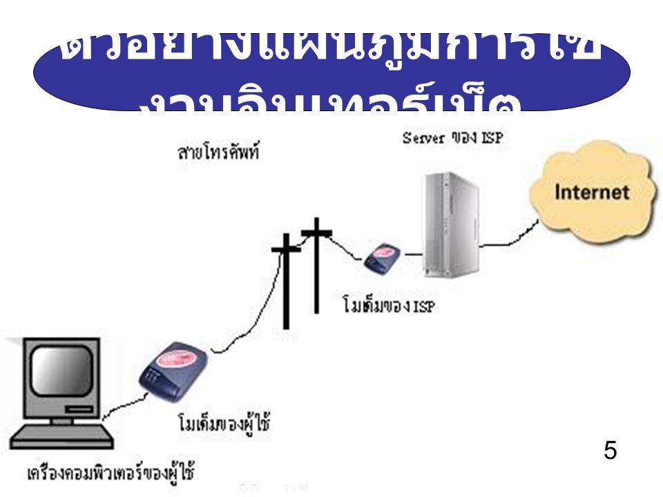 ตัวอย่างแผนภูมิการใช้งานอินเทอร์เน็ต