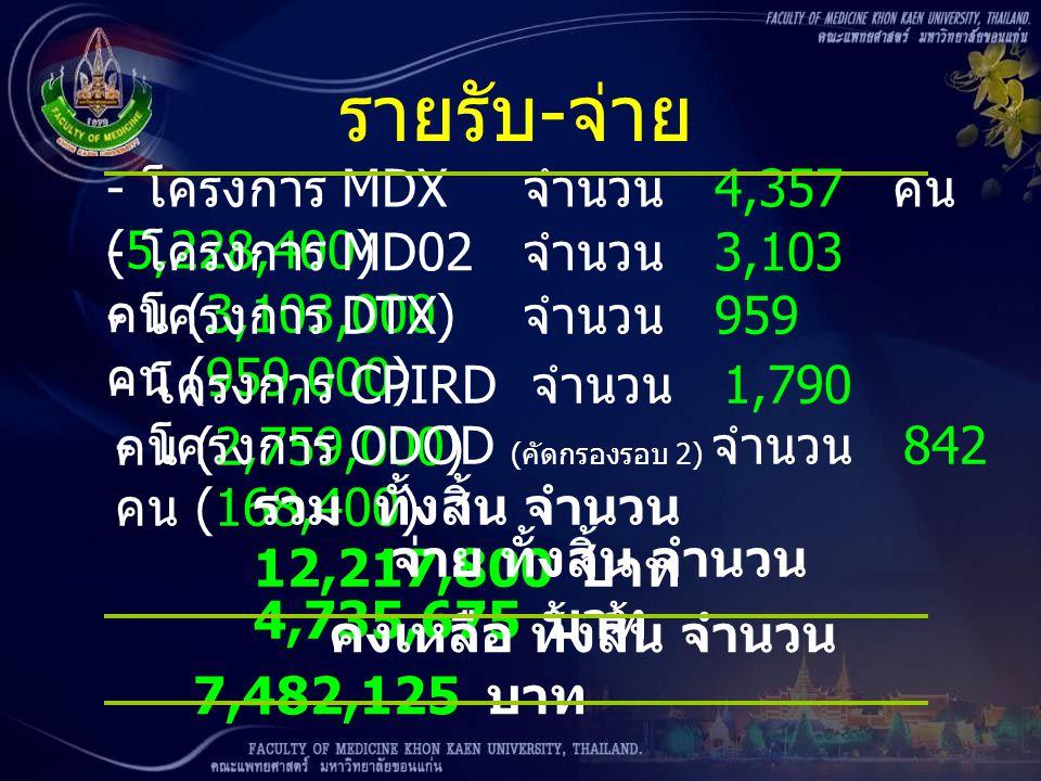รายรับ-จ่าย - โครงการ MDX จำนวน 4,357 คน (5,228,400)