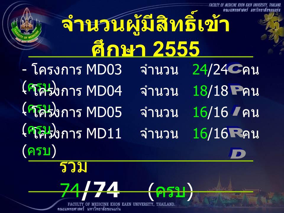 จำนวนผู้มีสิทธิ์เข้าศึกษา 2555
