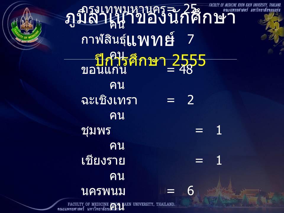 ภูมิลำเนาของนักศึกษาแพทย์ ปีการศึกษา 2555