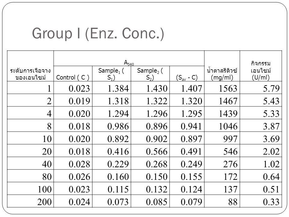 Group I (Enz. Conc.) ระดับการเจือจางของเอนไซม์ A540. น้ำตาลรีดิวซ์ (mg/ml) กิจกรรมเอนไซม์ (U/ml)