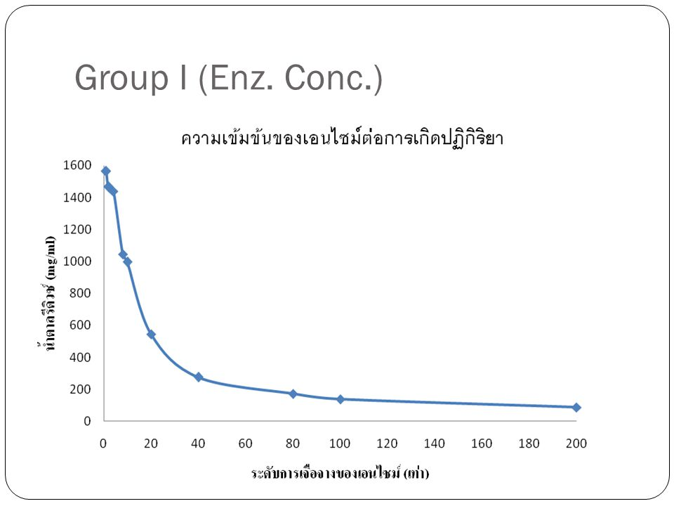 Group I (Enz. Conc.)