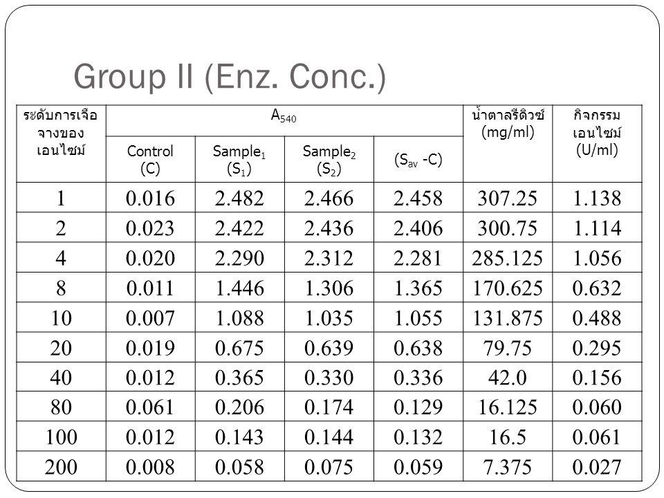 Group II (Enz. Conc.) ระดับการเจือจางของเอนไซม์ A540. น้ำตาลรีดิวซ์ (mg/ml) กิจกรรมเอนไซม์(U/ml)