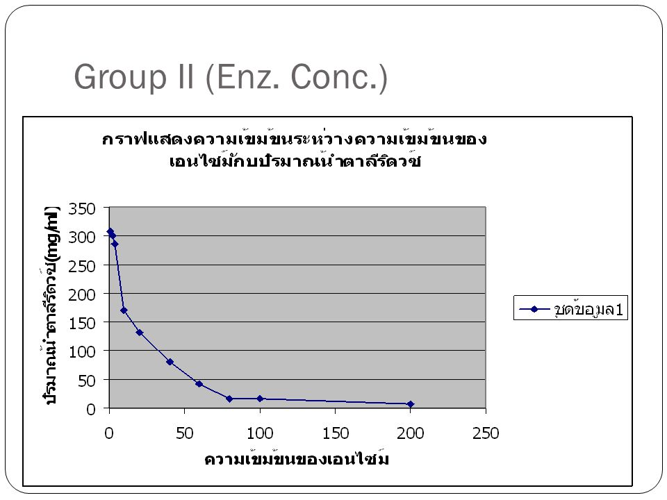 Group II (Enz. Conc.)