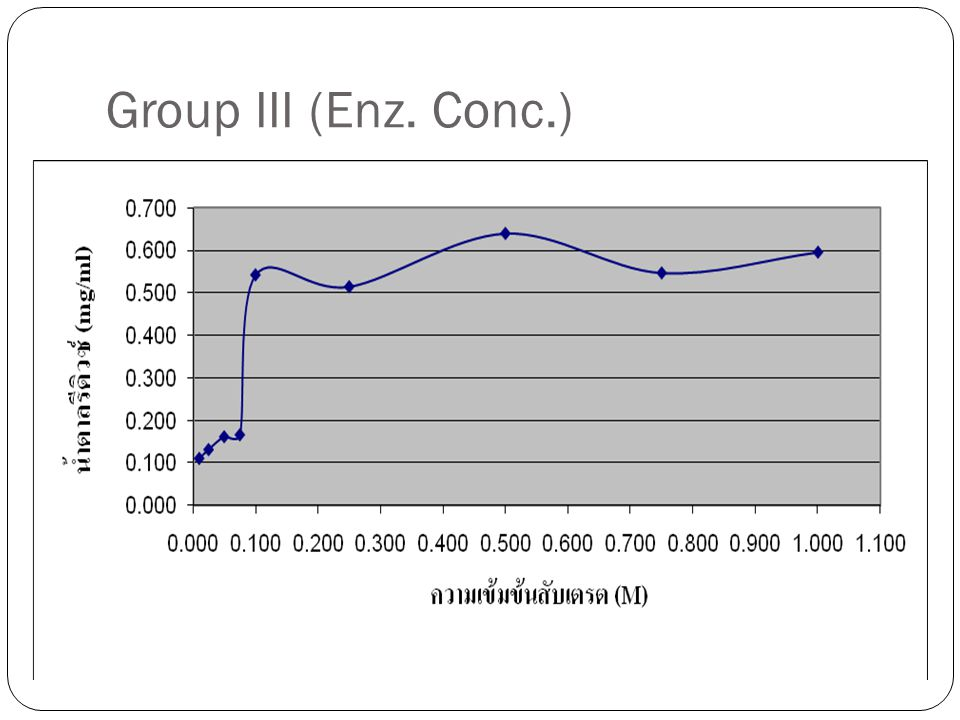 Group III (Enz. Conc.)