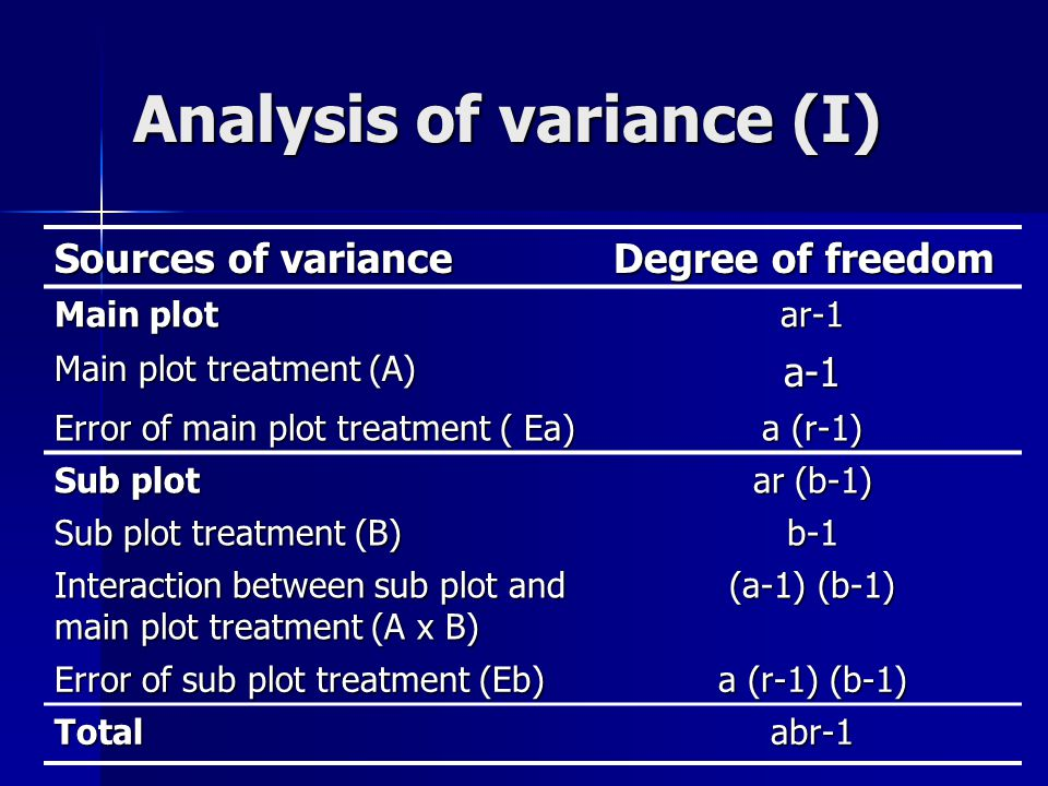 Analysis of variance (I)