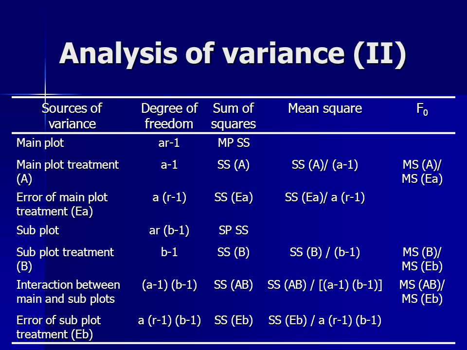 Analysis of variance (II)