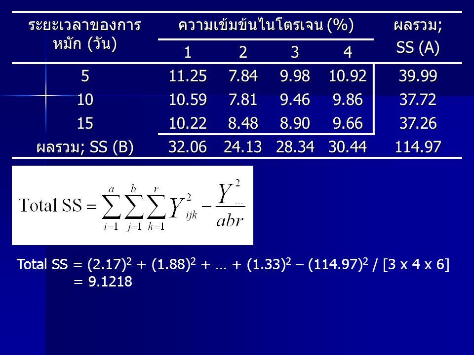 ระยะเวลาของการหมัก (วัน) ความเข้มข้นไนโตรเจน (%) ผลรวม; SS (A) 1 2 3 4