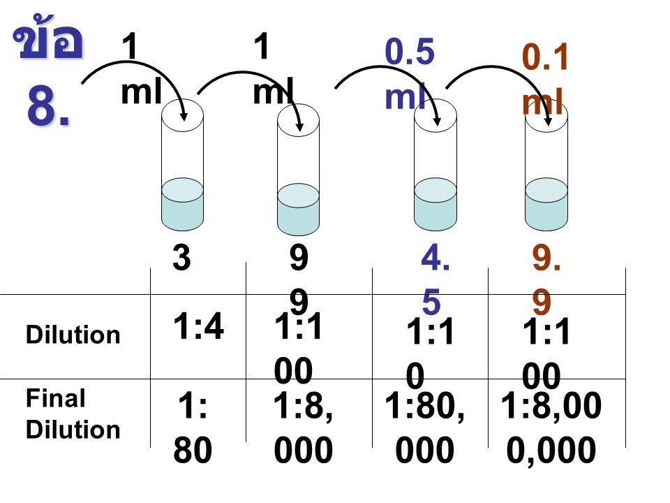 ข้อ 8. 1 ml. 1 ml. 0.5 ml. 0.1 ml. 3. 99. 4.5. 9.9. 1:4. 1:100. 1:10. 1:100. Dilution. Final Dilution.