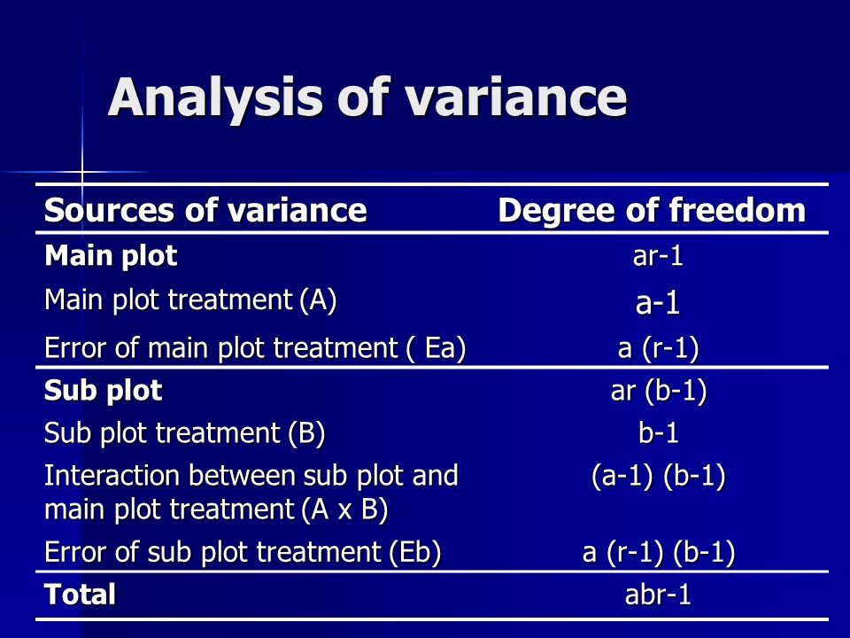Analysis of variance Sources of variance Degree of freedom a-1