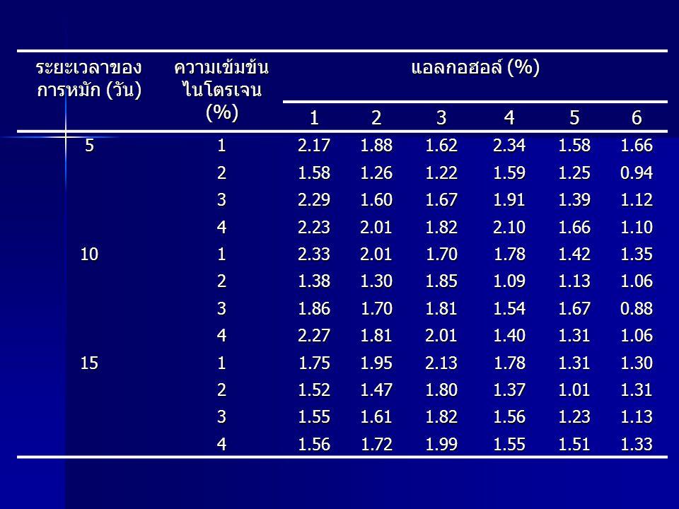 ระยะเวลาของการหมัก (วัน) ความเข้มข้นไนโตรเจน (%) แอลกอฮอล์ (%) 1 2 3 4