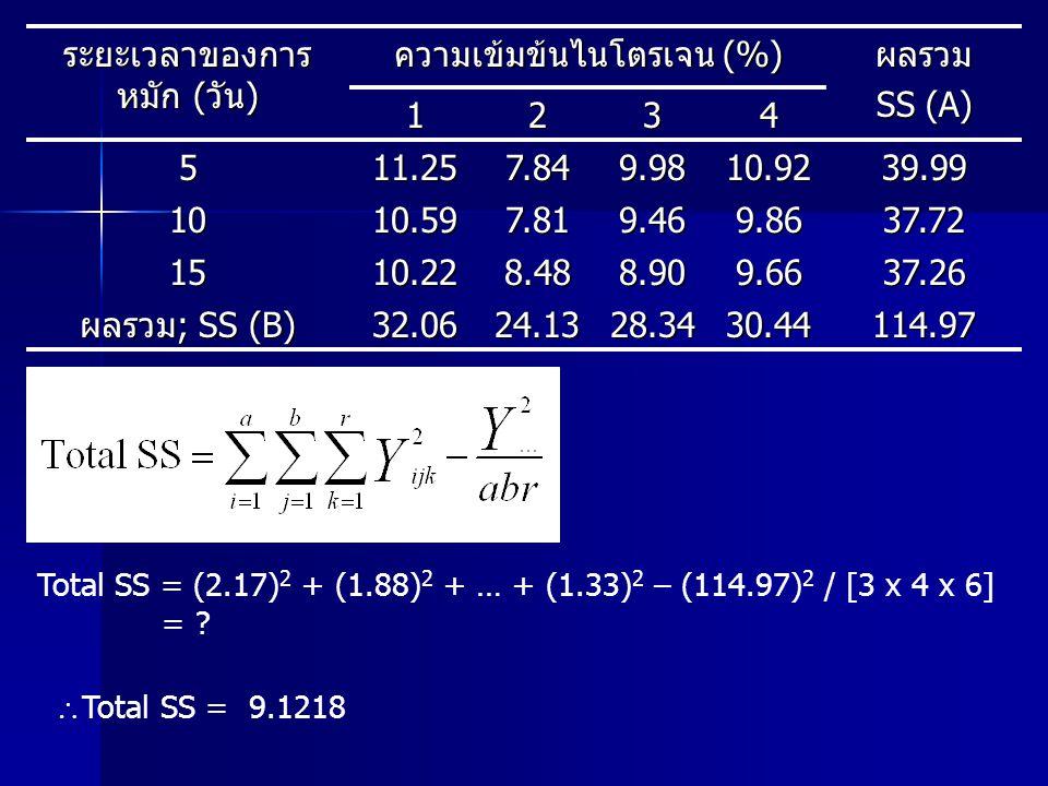 ระยะเวลาของการหมัก (วัน) ความเข้มข้นไนโตรเจน (%) ผลรวม SS (A) 1 2 3 4