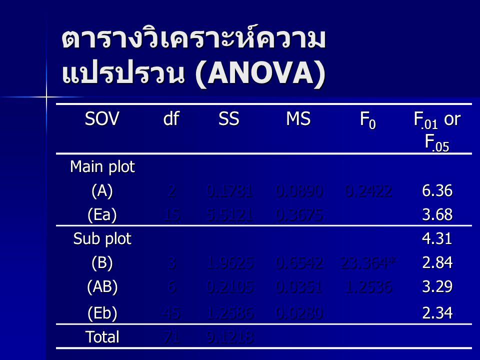 ตารางวิเคราะห์ความแปรปรวน (ANOVA)