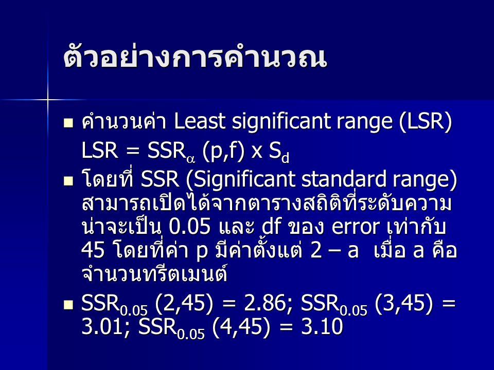ตัวอย่างการคำนวณ คำนวนค่า Least significant range (LSR)