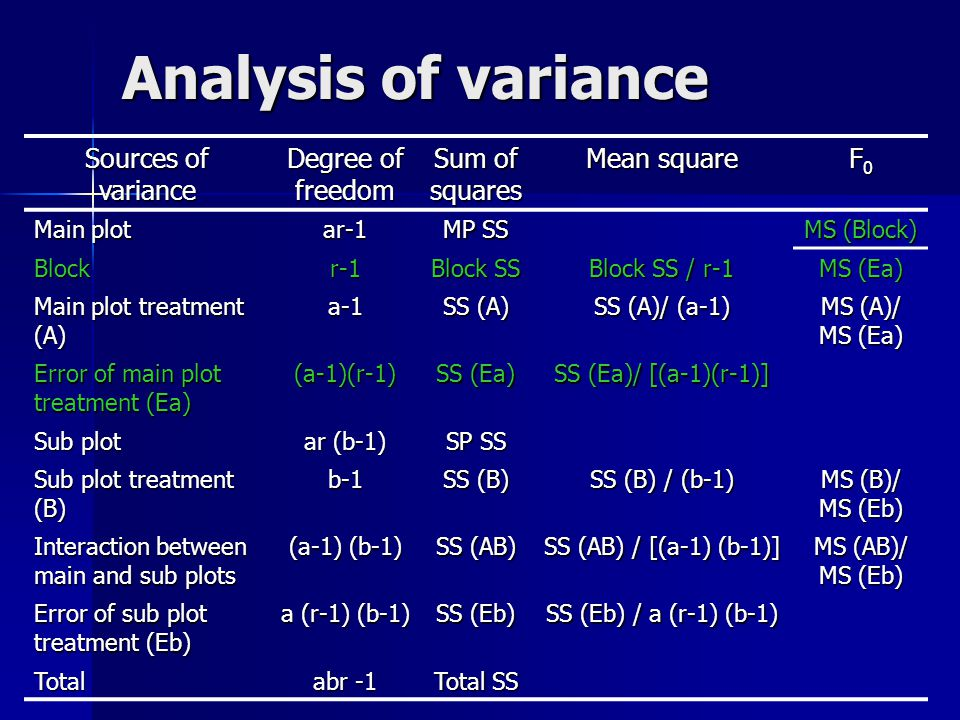 Analysis of variance Sources of variance Degree of freedom