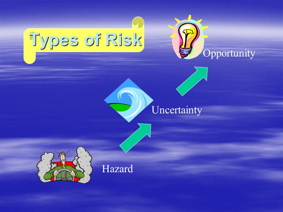 Opportunity Types of Risk Uncertainty Hazard