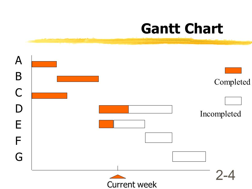 Gantt Chart A B C D E F G Completed Incompleted Current week