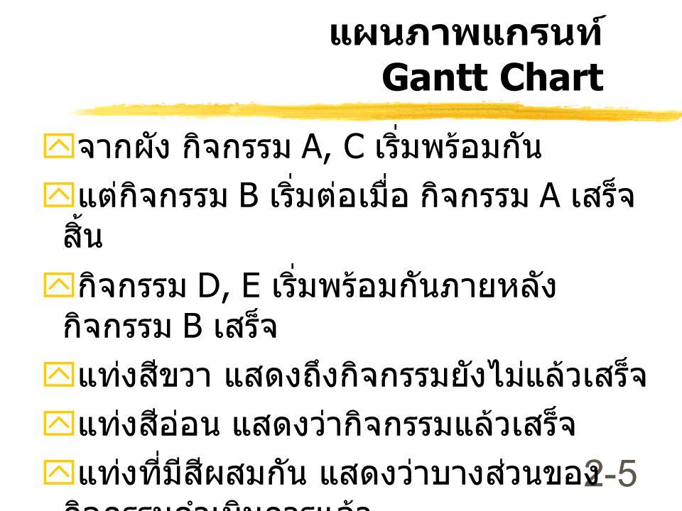 แผนภาพแกรนท์ Gantt Chart