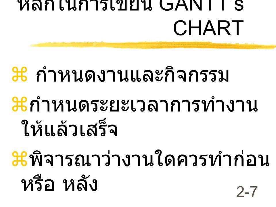หลักในการเขียน GANTT's CHART