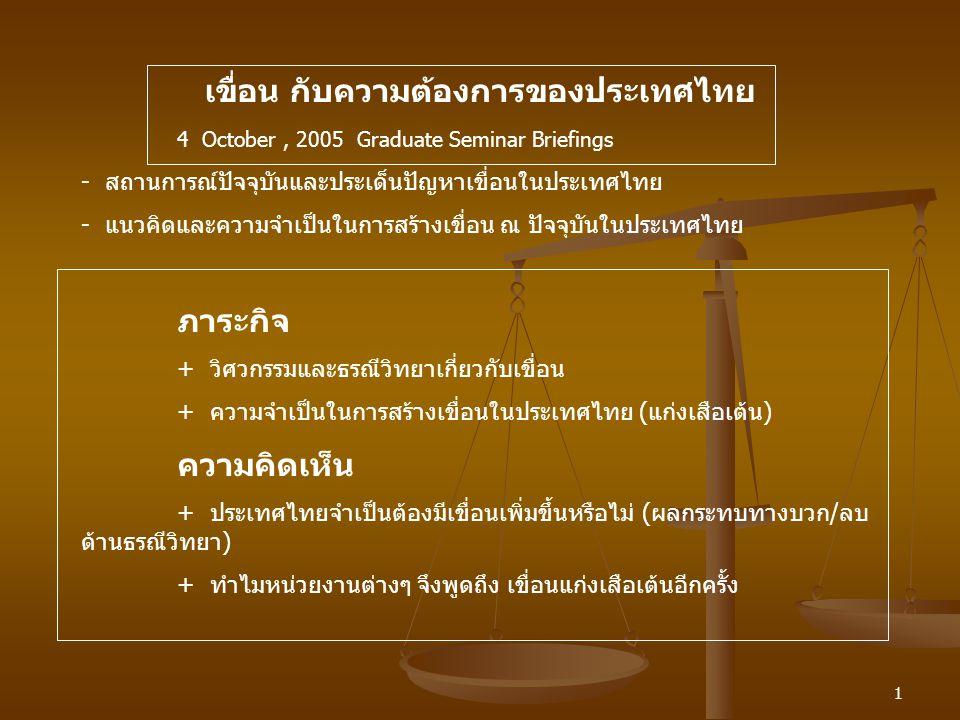 เขื่อน กับความต้องการของประเทศไทย