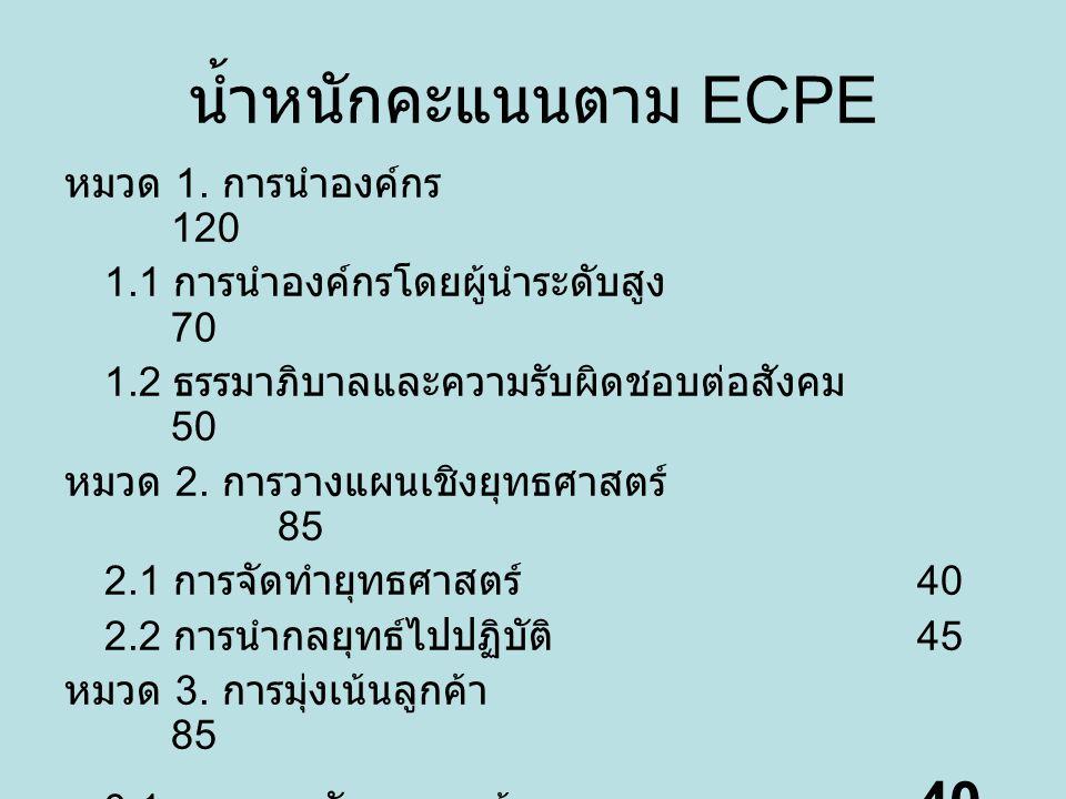 น้ำหนักคะแนนตาม ECPE หมวด 1. การนำองค์กร 120