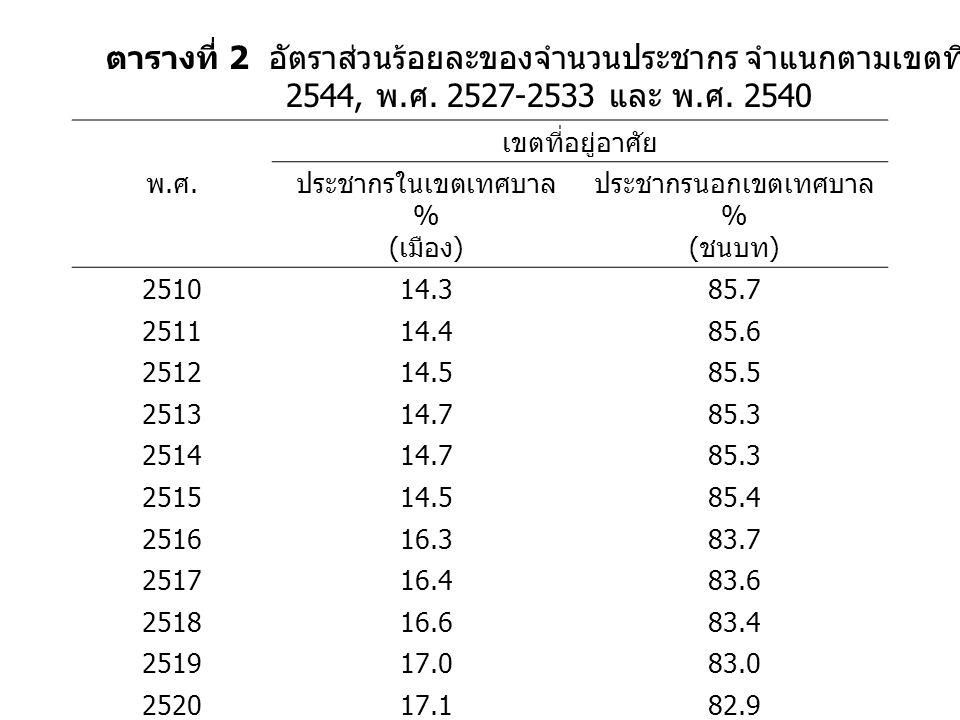 ประชากรนอกเขตเทศบาล %