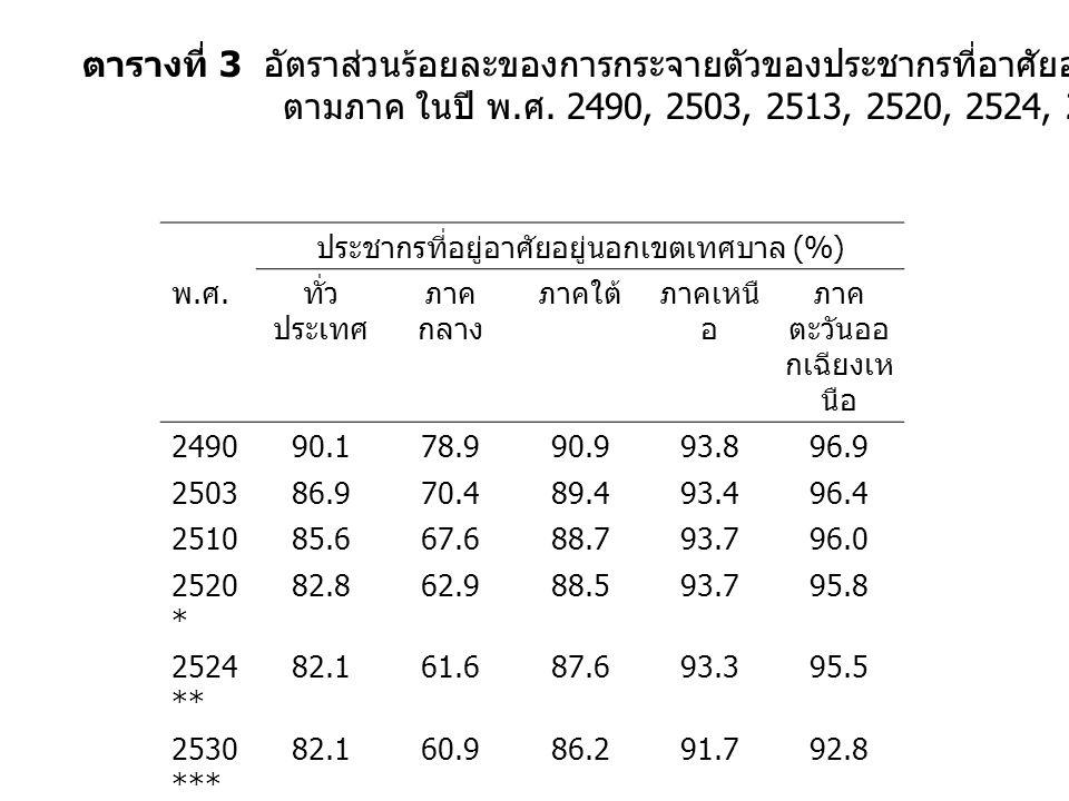 ตารางที่ 3 อัตราส่วนร้อยละของการกระจายตัวของประชากรที่อาศัยอยู่นอกเขตเทศบาล จำแนก