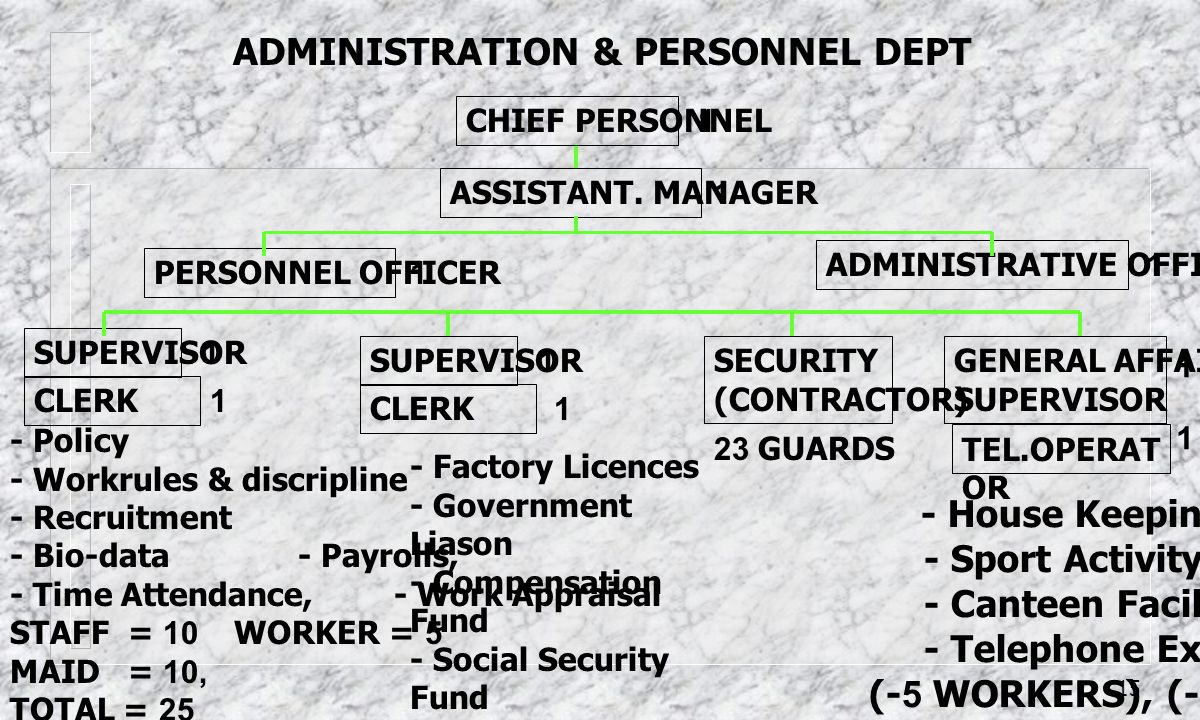 ADMINISTRATION & PERSONNEL DEPT
