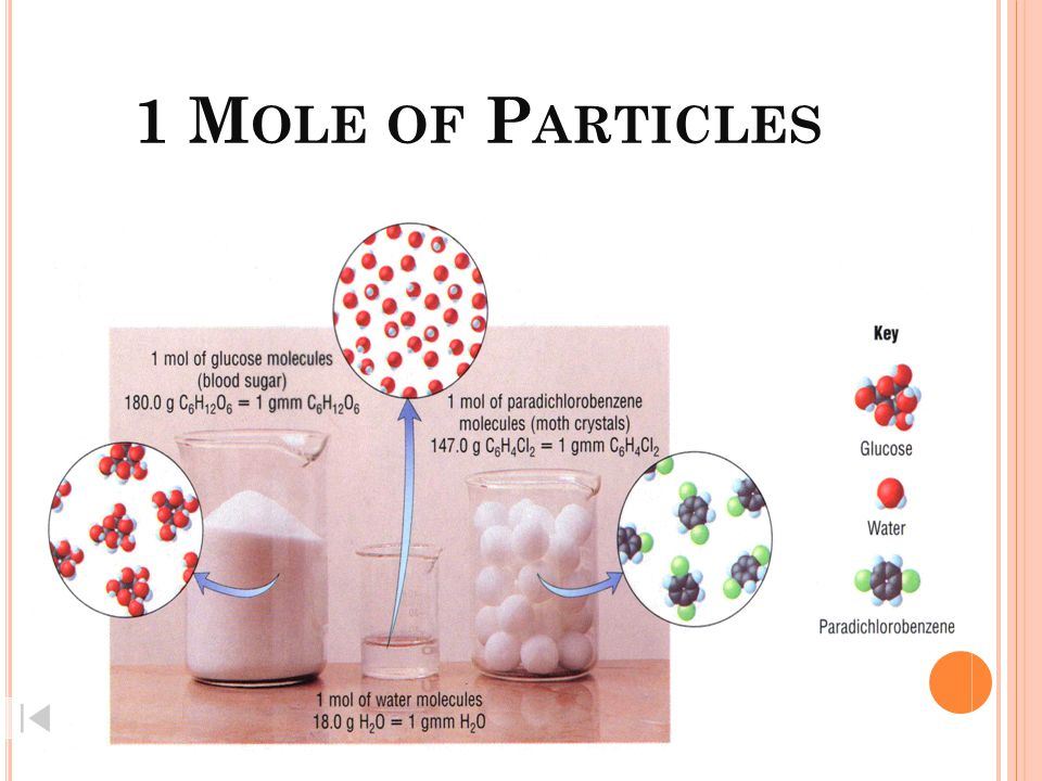 1 Mole of Particles