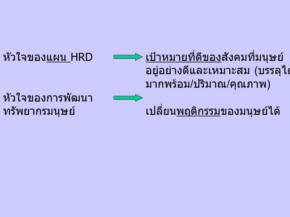 หัวใจของแผน HRD หัวใจของการพัฒนาทรัพยากรมนุษย์ เป้าหมายที่ดีของสังคมที่มนุษย์ อยู่อย่างดีและเหมาะสม (บรรลุได้มากพร้อม/ปริมาณ/คุณภาพ)